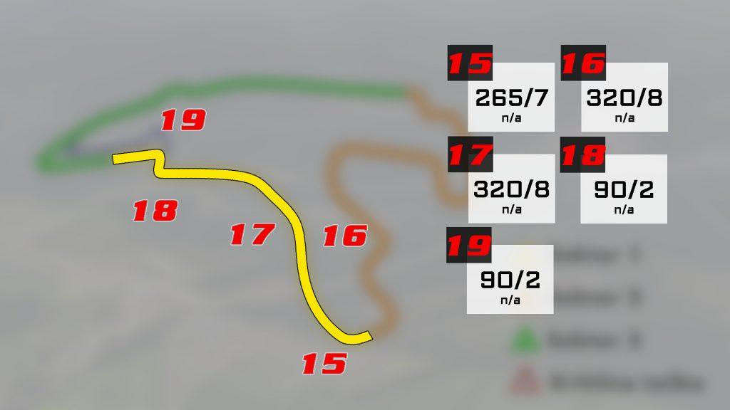 VN BELGIJE Circuit de Spa-Francorchamps Sektor 3 Analiza